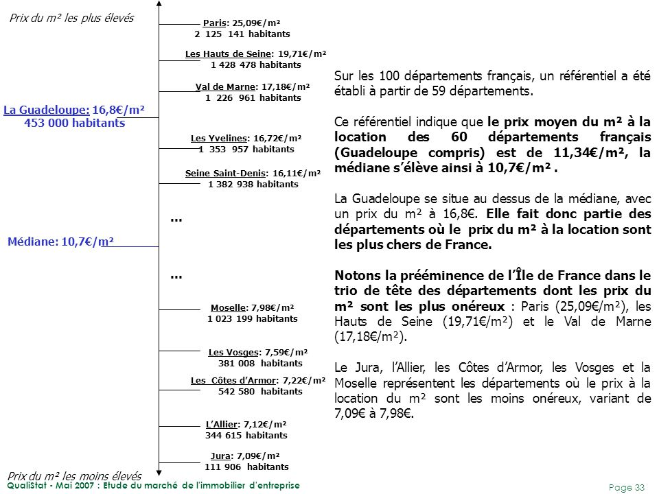 QualiStat - Mai 2007 : Etude du marché de l immobilier d entreprise Page 34 Prix moyen du m² De 0 à 5 ans 19,6 € De 6 à 10 ans 14,1 € De 11 à 15 ans 13,1 € De 16 à 20 ans 10,8 € Plus de 20 ans 7,5 € ENSEMBLE16,8 € Il semble indéniable que les prix du marché aient évolué avec le temps : le prix du m² à la location décroît avec l'ancienneté du local.