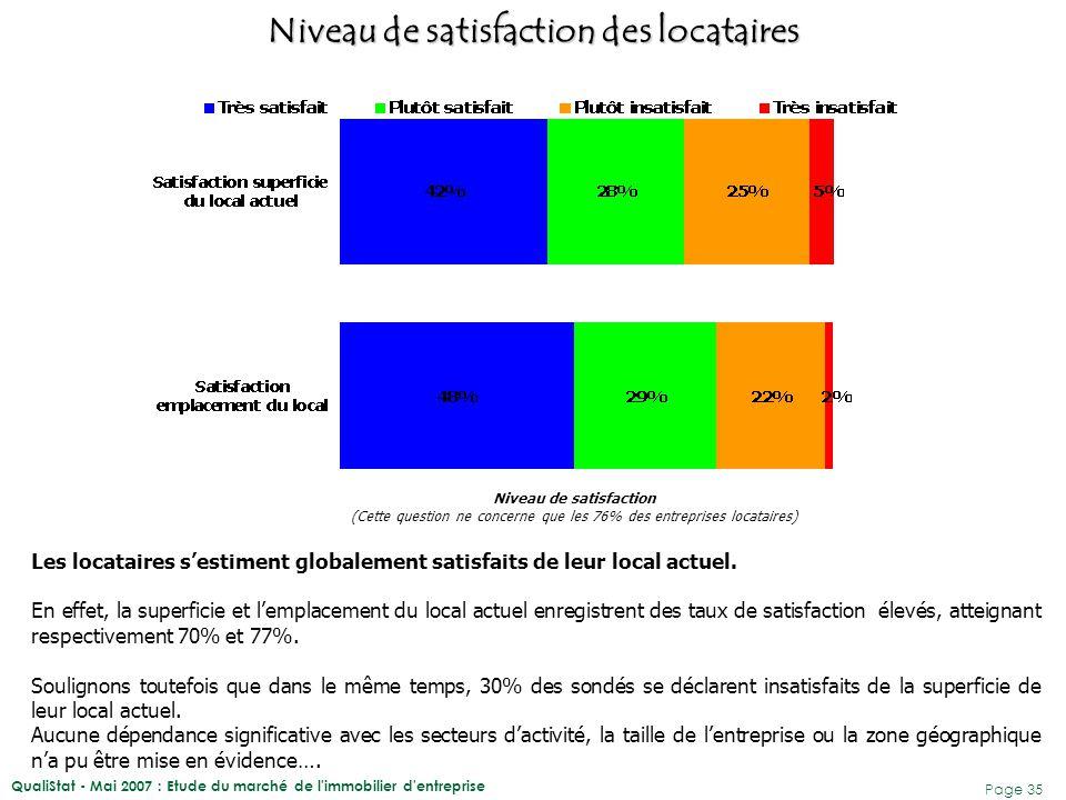 QualiStat - Mai 2007 : Etude du marché de l immobilier d entreprise Page 36 24% des locataires sont insatisfaits de l'emplacement du local actuel.