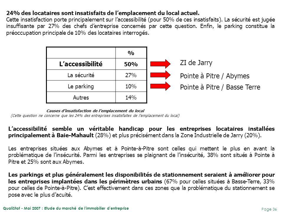 QualiStat - Mai 2007 : Etude du marché de l immobilier d entreprise Page 37 La majorité des entreprises locataires interrogées n'envisage pas de déménager dans un autre secteur dans les 12 prochains mois.
