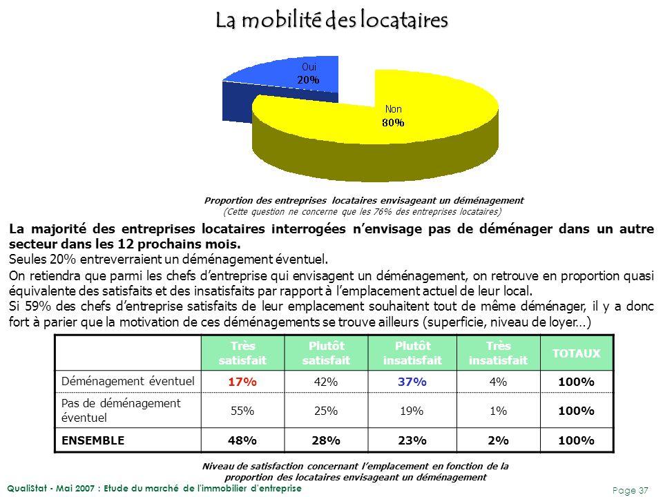QualiStat - Mai 2007 : Etude du marché de l immobilier d entreprise Page 38 La superficie est en effet, la principale motivation aux déménagements des entreprises interrogées.