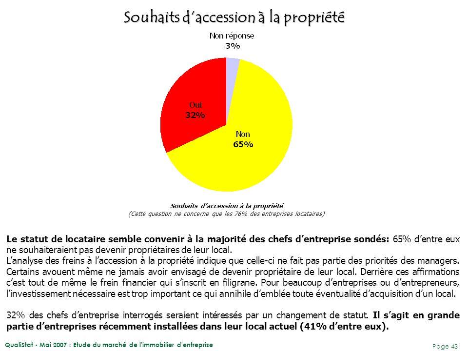 QualiStat - Mai 2007 : Etude du marché de l immobilier d entreprise Page 44 39% des managers souhaitant devenir propriétaires envisagent de faire un achat direct.