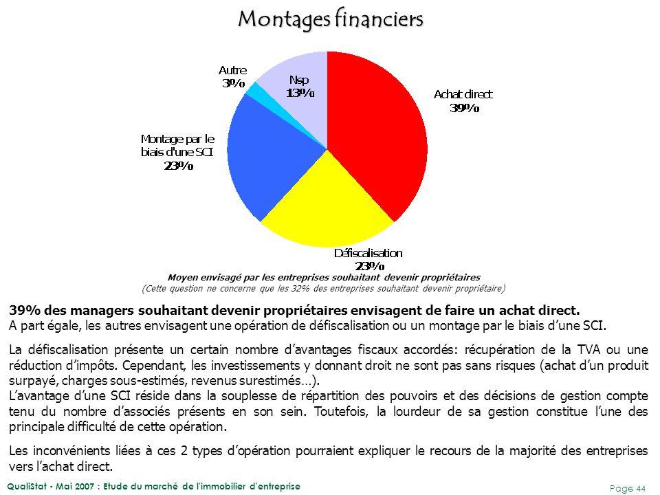 QualiStat - Mai 2007 : Etude du marché de l immobilier d entreprise Page 45 Achat direct BailDéfiscalisation Montage par le biais d'une SCI NrTOTAUX Commerce 27%9%46%18%-100% Construction --33% 100% Industrie 83%--17%-100% Services 44%-12%25%29%100% ENSEMBLE39%3%23% 13%100% Une analyse plus fine des résultats indique que les entreprises issues des secteurs de l'industrie et des services sont davantage intéressées par un achat direct afin de devenir propriétaires.