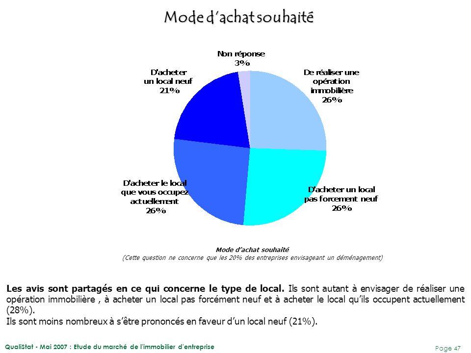 QualiStat - Mai 2007 : Etude du marché de l immobilier d entreprise Page 48 Type de local souhaité (Cette question ne concerne que les 20% des entreprises envisageant un déménagement) La majorité des futurs propriétaires souhaiteraient acheter leur local entièrement fini (51%).