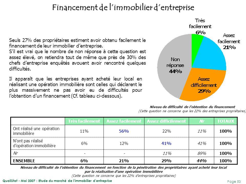 QualiStat - Mai 2007 : Etude du marché de l immobilier d entreprise Page 54 42% des entreprises ont fait financer leur acquisition par une banque locale.