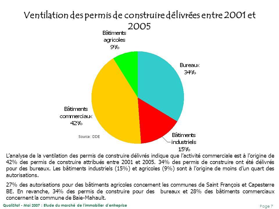 QualiStat - Mai 2007 : Etude du marché de l immobilier d entreprise Page 8 Évolution de la surface (SHON) autorisée de 2001 à 2005 Source : DDE 531 452 m² de SHON ont été autorisés entre 2001 et 2005.