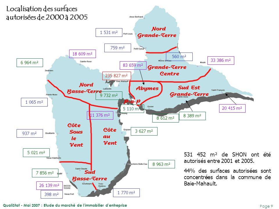 QualiStat - Mai 2007 : Etude du marché de l immobilier d entreprise Page 10 Source : DDE 531 452 m² de SHON ont été autorisés entre 2001 et 2005.