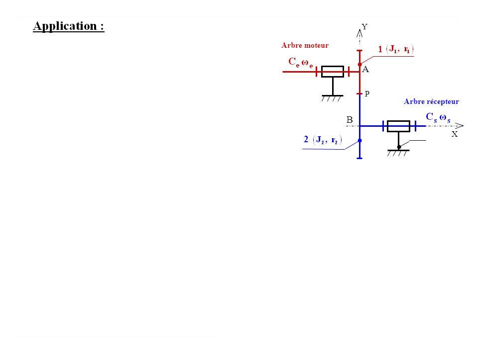 Y P 1 2 A B X Arbre moteur Arbre récepteur