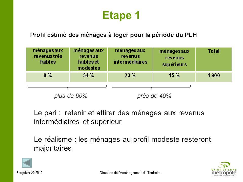 1er juillet 2010Direction de lAménagement du Territoire Etape 2 Structure de la production neuve pour satisfaire les besoins (moyenne par an) 8 novembre 2010