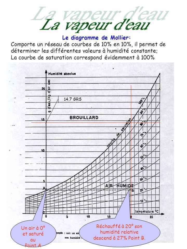Exploitation du diagramme de Mollier Quantité deau en grammes contenue dans 1 Kgr dair sec pour un saturé Température en degré C° 2,547,514,749152,7278551 -50102040607080