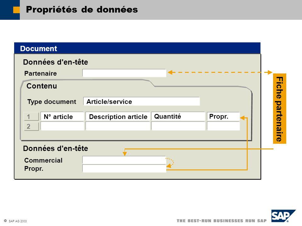  SAP AG 2003 Autorisations définies par la hiérarchie Marc Manager Directeur général Marc Seller Gestionnaire de comptes Georges Profit Directeur des ventes Fred Buyer Commercial Mary Discount Commercial Subordonné Supérieur Personne de même rang
