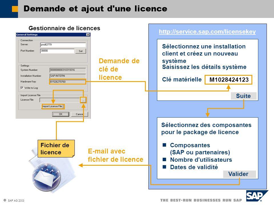 SAP AG 2003 Administration de licence Licences pour... Composantes SAPComposantes partenaire