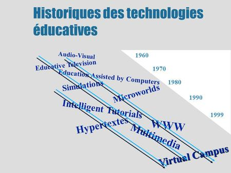 Intelligent Tutorials Education Assisted by Computers Hypertextes WWW Audio-Visual 1960 Simulations 1970 Microworlds 1980 Multimedia 1990 Virtual Campus.
