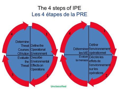 The 4 steps of IPE Les 4 étapes de la PRE Determine Threat Courses Of Action Evaluate the Threat Describe Environmental Effects on Operations 2 3 4 Define.