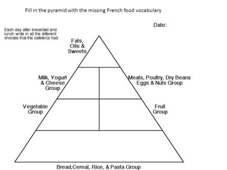 Fill in the pyramid with the missing French food vocabulary.