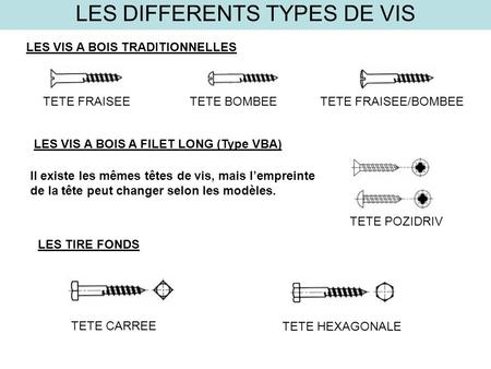 LES DIFFERENTS TYPES DE VIS