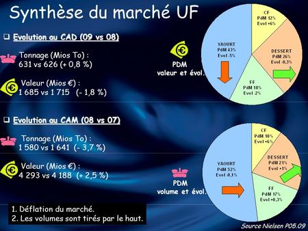 Synthèse du marché UF Evolution au CAD (09 vs 08) Tonnage (Mios To) :