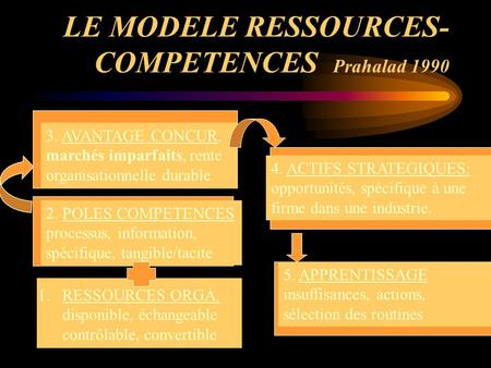 LE MODELE RESSOURCES-COMPETENCES Prahalad 1990