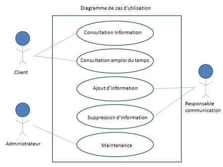 Consultation Information Consultation emploi du temps Ajout d'information Suppression d'information Maintenance Client Administrateur Responsable communication.