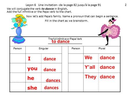 We will conjugate the verb to dance in English. Add the full infinitive or the Papa verb to the chart. Now let's add Papa's family. Name a pronoun that.