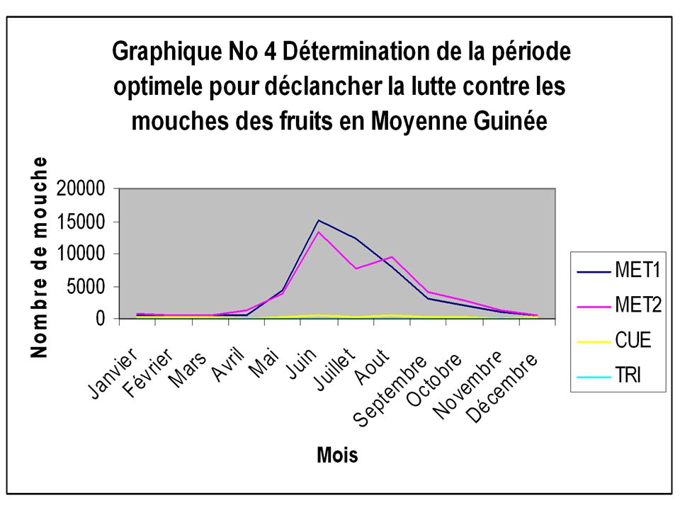Conclusion et suggestions Au terme des travaux de recherche, nous avons abouti à la conclusion suivante: Les conditions édaphoclimatiques pendant l'essai ont été favorables à la croissance des espèces d'agrumes et aux espèces de mouches de fruits.