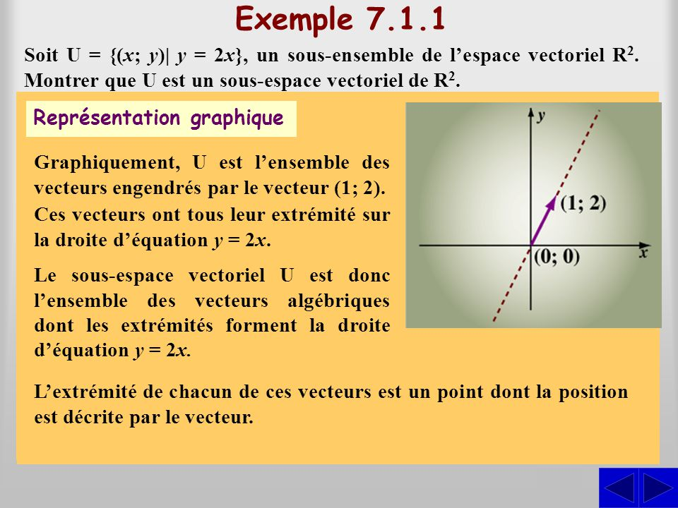 Exemple 7.1.2 Soit U = {(x; y)  y = 2x + 1}, un sous-ensemble de lespace vectoriel R 2.