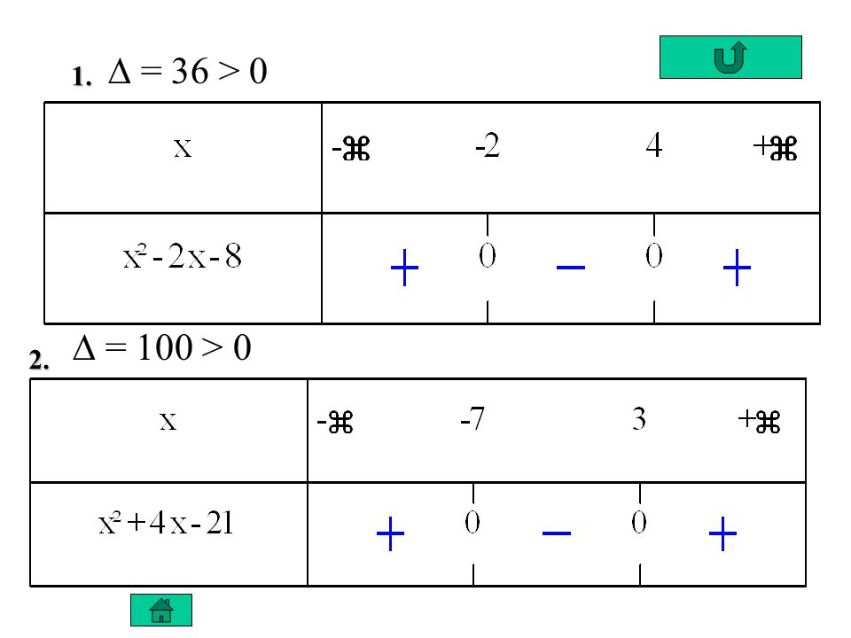 3. 4. = 1 > 0 = - 24 < 0
