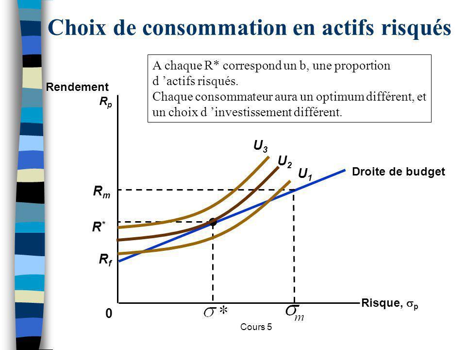 Cours 5 RfRf Droite de budget Choix de consommation en actifs risqués 0 Investisseur A plus averse au risque que linvestisseur B.