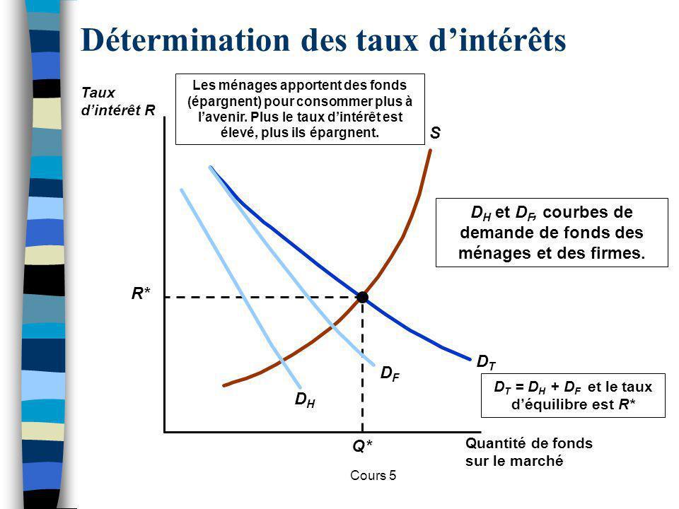 Cours 5 Changement du taux déquilibre S DTDT R* Q* En récession, les taux chutent suite à la baisse de la demande de fonds.