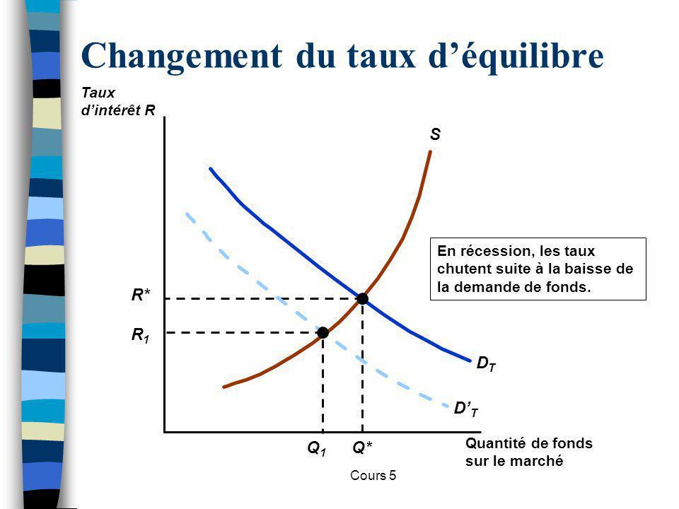 Cours 5 Changement du taux déquilibre S DTDT R* Q* Quand le gouvernement creuse un déficit, les taux ont tendance à monter suite à laccroissement de la demande de financement.