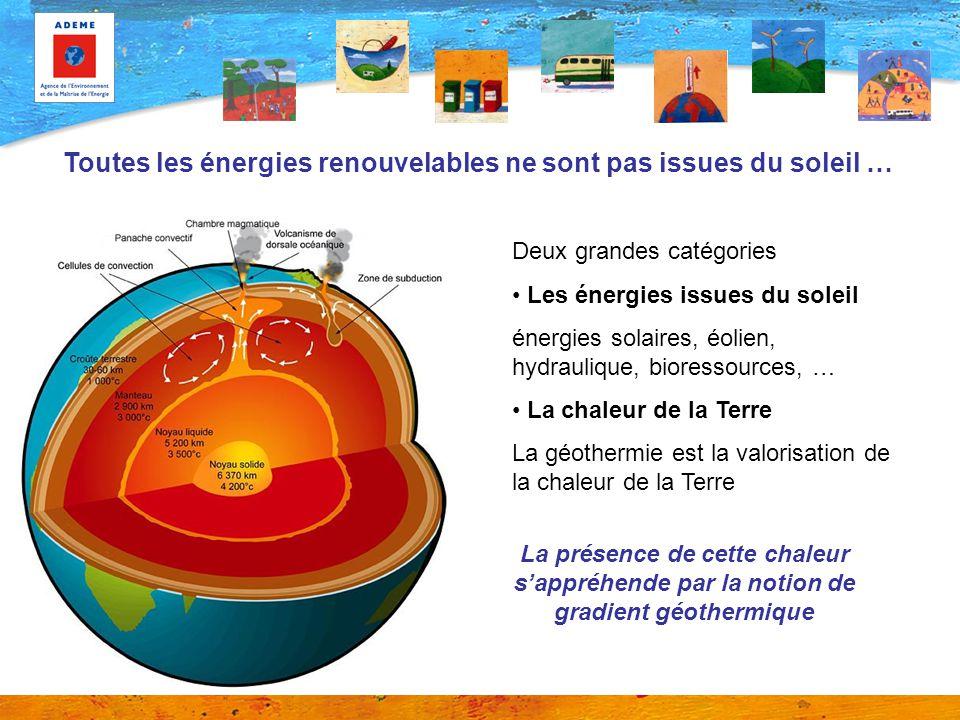 La température augmente avec la profondeur 1 000 2 000 3 000 50100150200 Température (°C) Profondeur (m) G = 10 °C/100 m G = 3 °C/100 m G = 2 °C/100 m 1 600 Le gradient géothermique moyen est de 3,3 °C/100 m, mais il peut être variable selon les zones considérées Profils de température en fonction de la profondeur selon plusieurs valeurs du gradient géothermal