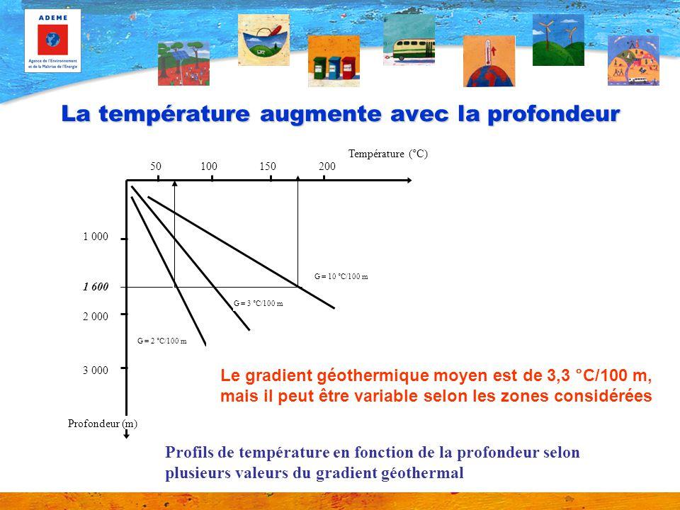 La chaleur de la Terre Origine de la chaleur de la terre : Elle provient pour lessentiel (pour 90%) de la radioactivité naturelle croûte terrestre + Echanges thermiques zones internes (1 000 à 4 300°C) Flux de chaleur géothermal (60 W/m 2 – soit 7 000 fois moins que flux solaire)