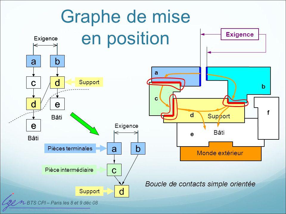 BTS CPI – Paris les 8 et 9 déc 08 Recensement des exigences fonctionnelles J1 J3 J2 J4 Etat 1 porte fermée