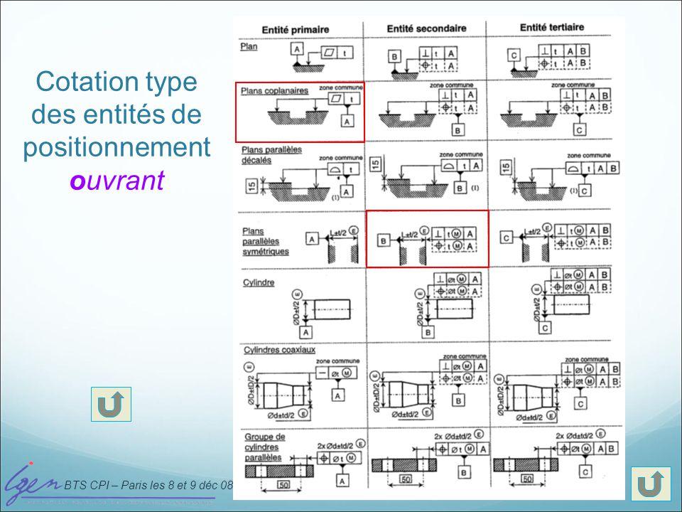 BTS CPI – Paris les 8 et 9 déc 08 Cotation type des entités de positionnement paumelle mobile