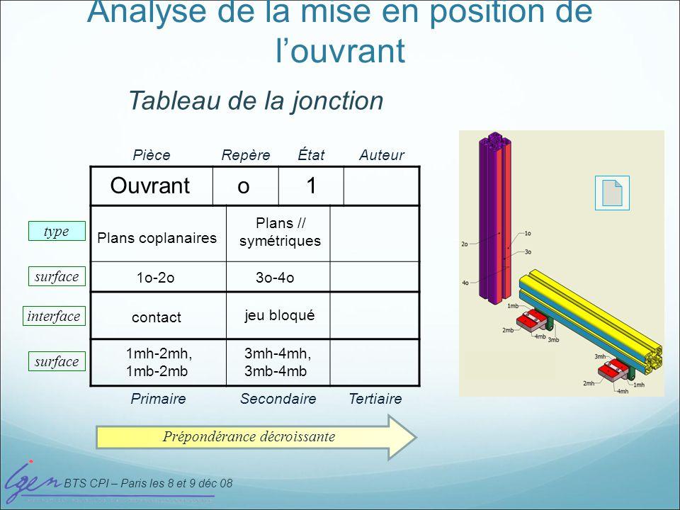 BTS CPI – Paris les 8 et 9 déc 08 Tableau de mise en position de louvrant PièceRepèreÉtatAuteur Ouvranto1 Plans coplanaires Plans // symétriques 1o-2o3o-4o contactjeu bloqué 1mh-2mh, 1mb-2mb 3mh-4mh, 3mb-4mb PrimaireSecondaireTertiaire type surface interface Interface Ouvrant Pièce dappui Système de références auxiliaire défini sur la pièce dappui D E F Système de références principal de louvrant A B C