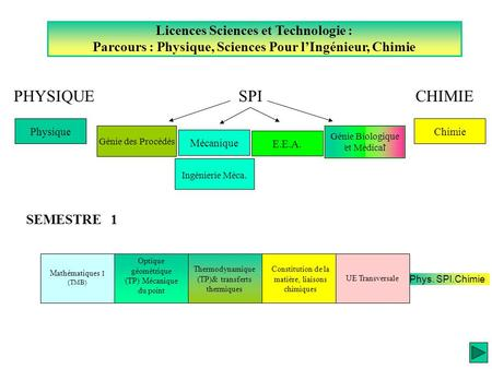 PHYSIQUE SPI CHIMIE Licences Sciences et Technologie :
