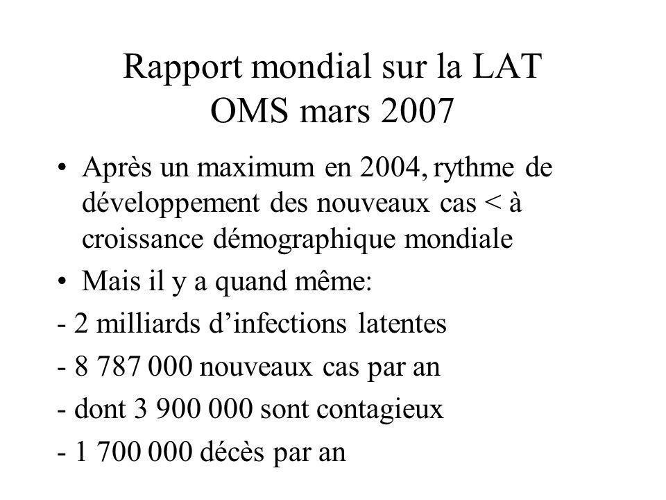 Rapport mondial sur la LAT OMS mars 2007 (suite) 95 % des nouveaux cas surviennent dans les pays en développement 80 % vivent en Afrique sub-saharienne ou en Asie