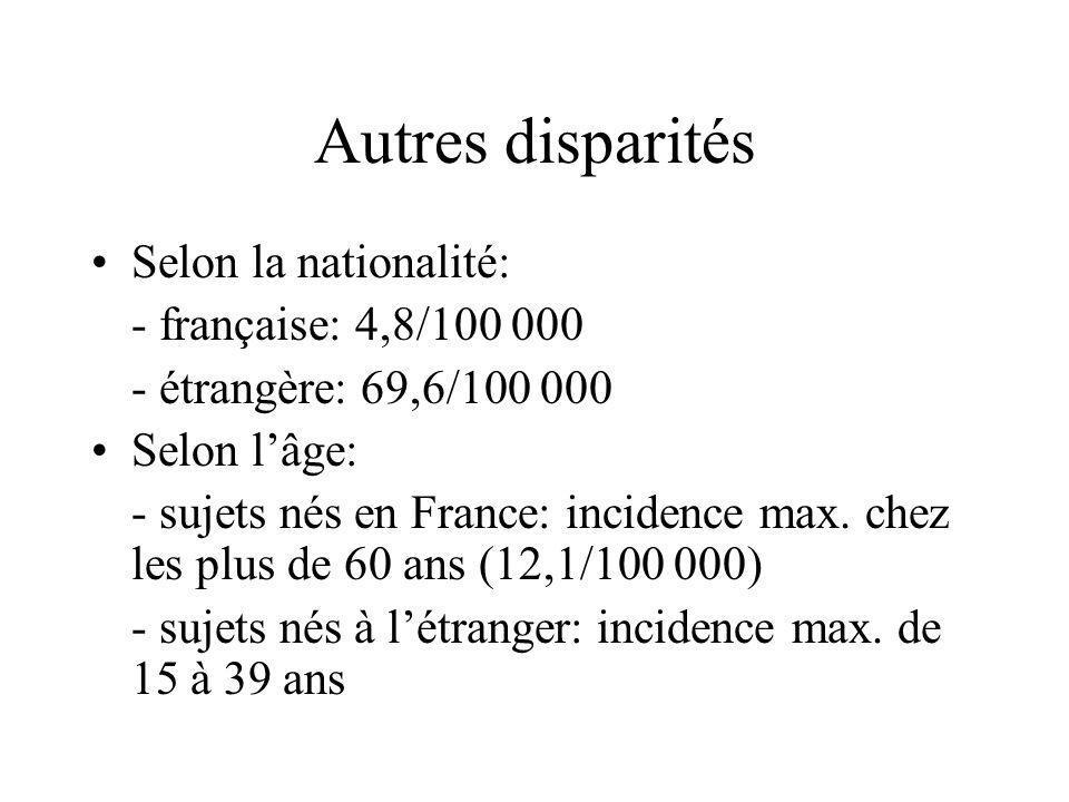 Autres disparités (suite) Selon le pays de naissance : - 48 % des cas déclarés (2 453) nés à létranger, donc incidence de 41,8/100 000 - Afrique sub-saharienne: 166,7/100 000 - Asie: 54,9/100 000 - Afrique du nord: 30,3/100 000