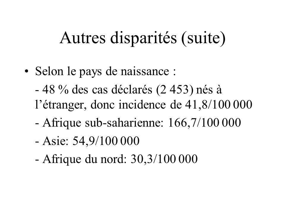 Autres disparités (suite) Selon le groupe de population: - SDF: 192 cas, soit 220/100 000 - établissements pénitentiaires: 52 cas, soit 90/100 000