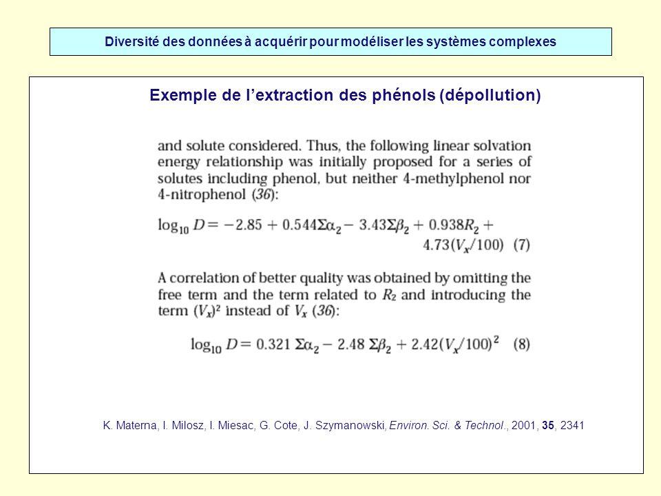 Diversité des données à acquérir pour modéliser les systèmes complexes Exemple de lextraction des phénols (dépollution) K.