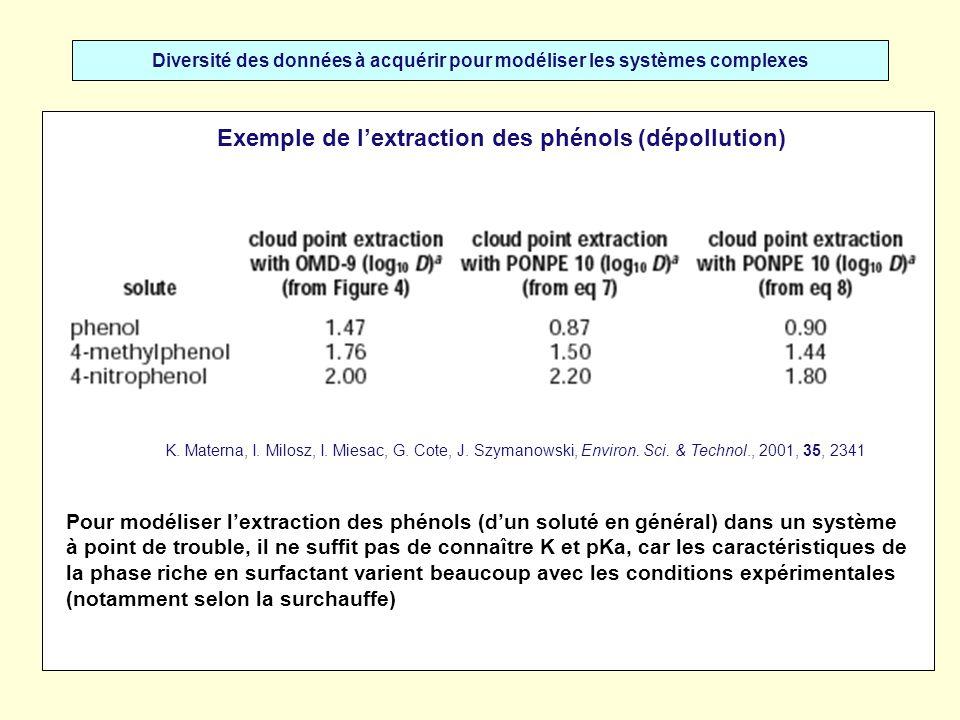 Diversité des données à acquérir pour modéliser les systèmes complexes Exemple de lextraction de leau et de lacide nitrique par le TBP Exemples : HNO 3.TBP; HNO 3.H 2 O.2TBP