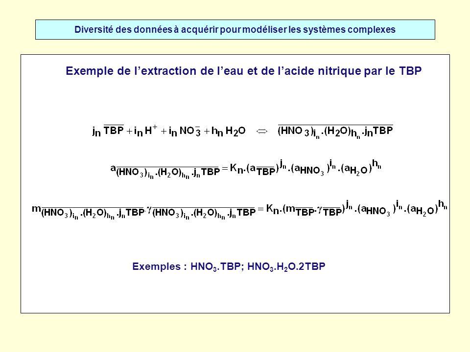 Diversité des données à acquérir pour modéliser les systèmes complexes Exemple de lextraction de leau et de lacide nitrique par le TBP Approche de Sergievskii-Dannus : degré moyen de solubilisation Leau est dissoute en phase organique selon deux mécanismes : - la formation de solvates : - le phénomène de solubilisation