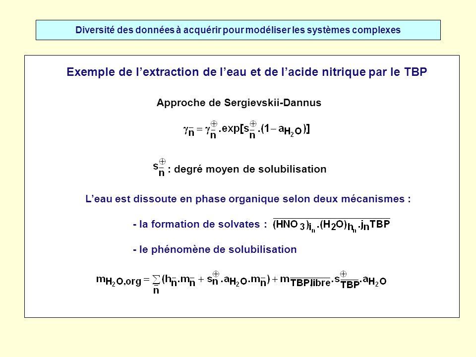 Diversité des données à acquérir pour modéliser les systèmes complexes Exemple de lextraction de leau et de lacide nitrique par le TBP Une extension du concept précédent Lacide nitrique peut aussi être dissout en phase organique selon deux mécanismes : - la formation de solvates : - un phénomène de solubilisation F.