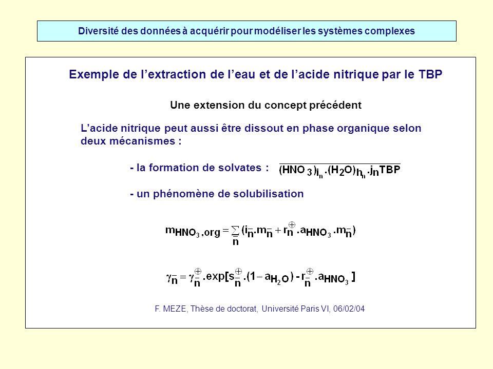 Diversité des données à acquérir pour modéliser les systèmes complexes Exemple de lextraction de leau et de lacide nitrique par le TBP Les données suivantes permettent une bonne modélisation des courbes expérimentales : Constantes dextractionParamètres de solubilisation
