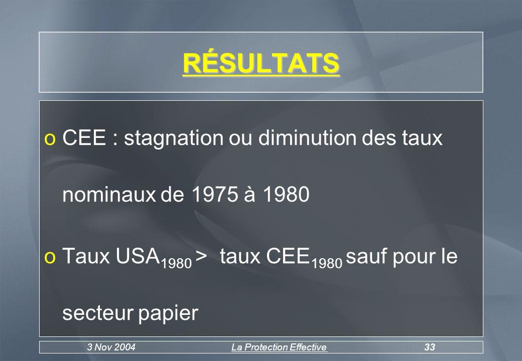 3 Nov 2004La Protection Effective34 TAUX EFFECTIFS Résultats : o augmentation du taux effectif dans 5 secteurs otaux effectif USA supérieur pour 7 branches sur 14