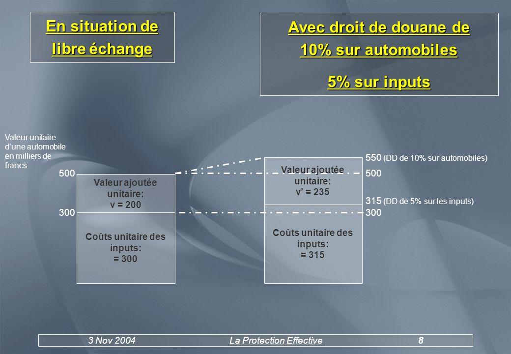 3 Nov 2004La Protection Effective9 e : taux effectif de protection v: valeur ajoutée avec tarif douanier v : valeur ajoutée en libre échange