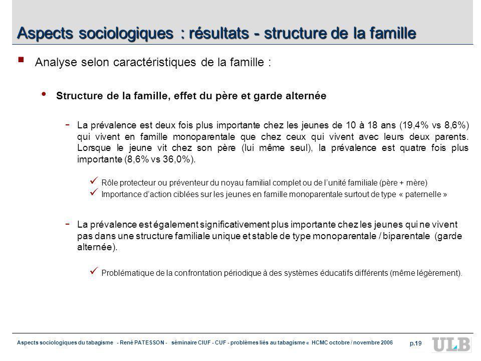 Aspects sociologiques du tabagisme - René PATESSON - séminaire CIUF - CUF - problèmes liés au tabagisme « HCMC octobre / novembre 2006 p.20 Aspects sociologiques : effets des parents fumeurs Analyse selon tabagisme familial : On observe un effet parent »fumeur » sur la prévalence chez le jeune : - En général : plus de jeunes fumeurs ont des parents (lun ou lautre ) fumeur (un des deux 11,4% vs 8,4%) - Si les deux parents fument, leffet est encore plus important (doublement (8,4 % > 18,7%) - Résultat important : La mère, si elle fume, semble jouer un rôle plus important que le père (la prévalence double : 8,6% si la mère ne fume pas, 16,8% si la mère fume / 9,2% si le père ne fume pas, 13,3% si le père fume seul dans le ménage).