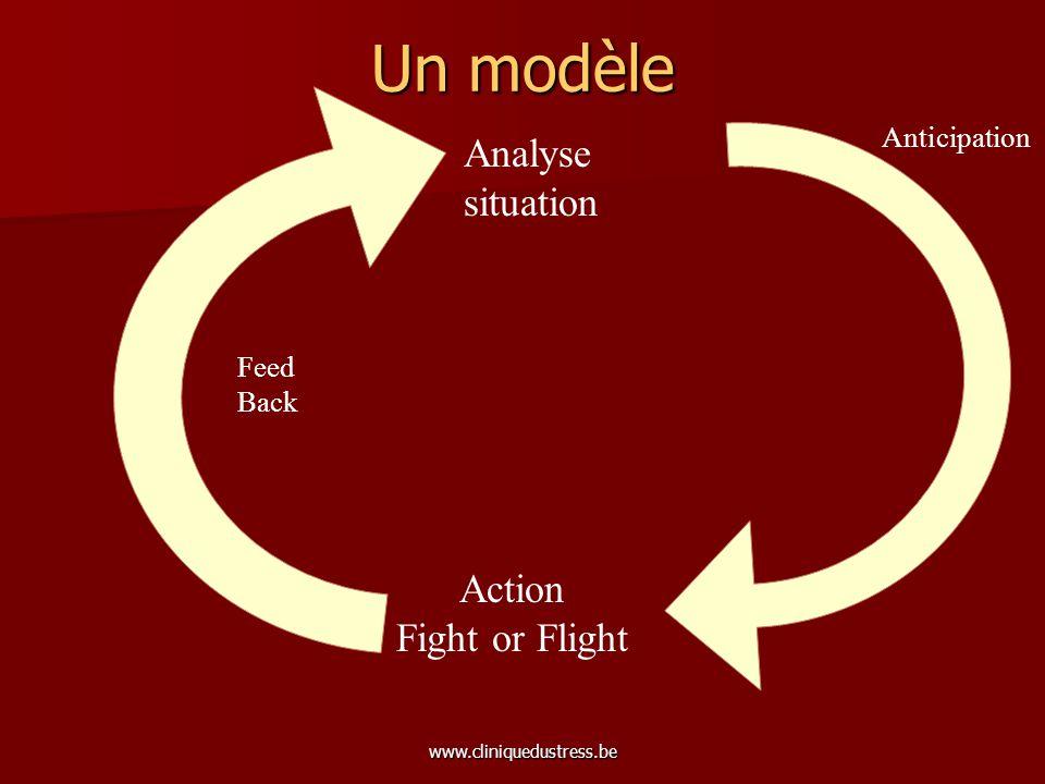 www.cliniquedustress.be Un modèle Analyse situation Action Fight or Flight Pensée automatique Phantasme Emotion Sensation Souvenirs conscients & inconscients Anticipation