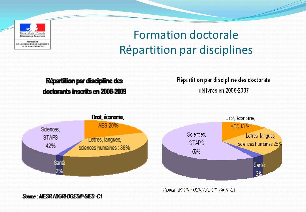 Formation doctorale Evolution du nombre de doctorants