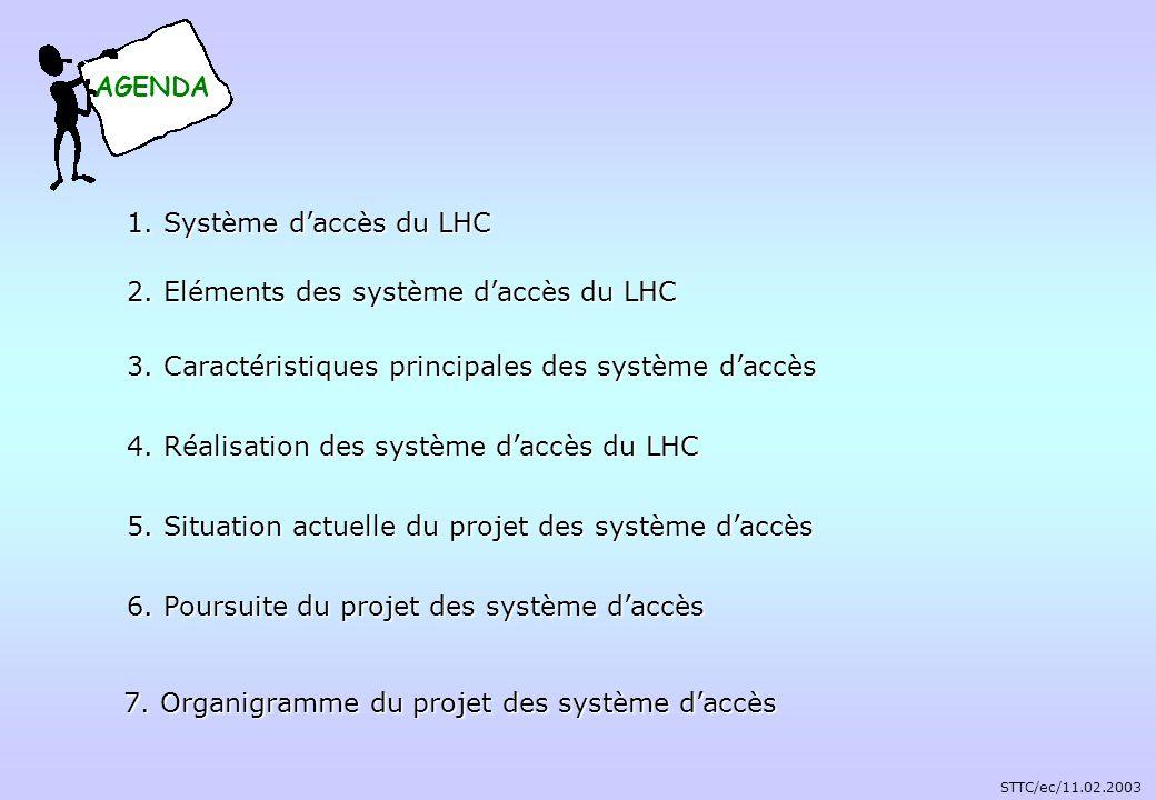 Système de sûreté daccès du LHC Système de contrôle daccès du LHC Système des arrêt durgence généraux Système dévacuation durgence Système dappel durgence Système de détection dincendie Système de détection de gaz Système de manque doxygène Système de détection dinondation Ascenseur bloqué avec personnes Machine LHC Equipements Machine LHC Eléments Importants de Sûreté Systèmes de protection de la machine LHC Systèmes de protection des personnes du LHC Machine Protection System Beam Interlock Controller Powering Interlock Controller Système daccès du LHC Système de sûreté daccès du LHC Système de contrôle daccès du LHC Quench Protection System Autres… STTC/ec/11.02.2003