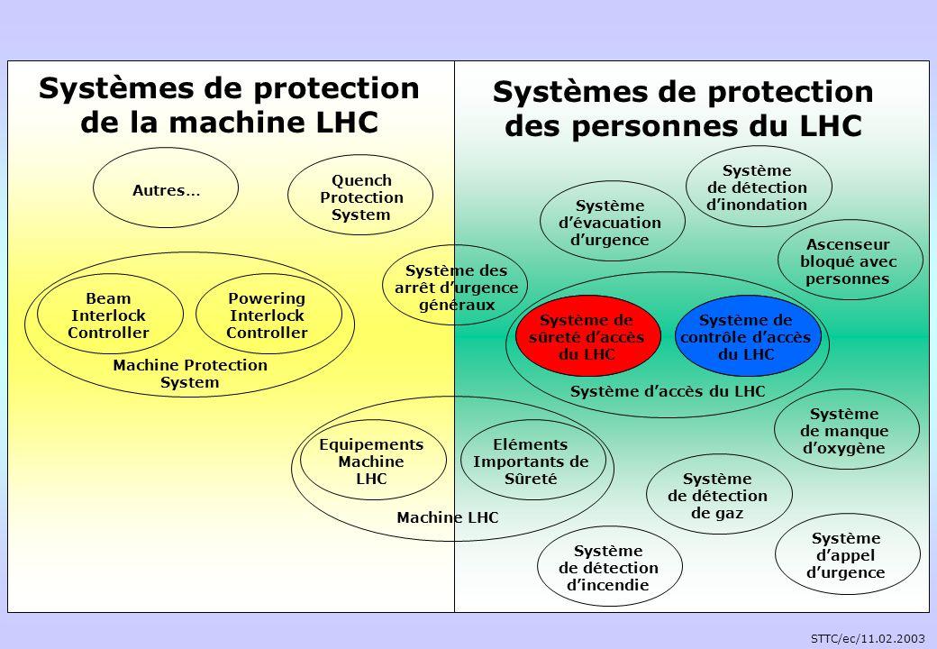 Système de sûreté daccès du LHC : Protection collective du personnel vis-à-vis des risques issus du fonctionnement de laccélérateur Etablissement et garantie des conditions permettant la fréquentation des zones souterraines de laccélérateur Système de contrôle daccès du LHC : Sécurité daccès via lidentification, lauthentification et la vérification des autorisations daccès de toute personne souhaitant accéder Limitation de la fréquentation des zones souterraines et den assurer lévacuation afin de favoriser le redémarrage de laccélérateur.